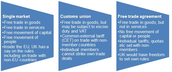 Boosting trade and cutting costs