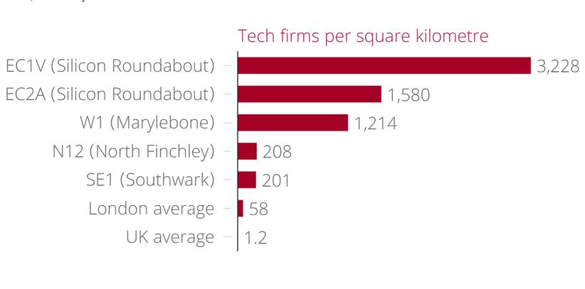 tech-firms